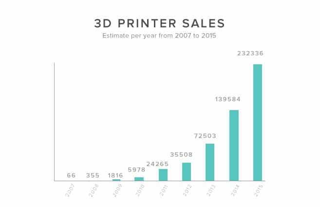 گراف فروش پرینترهای ۳ بعدی