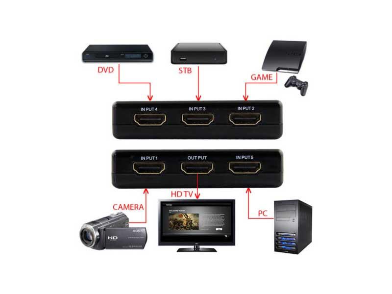 سوییچ-اچ-دی-ام-آی-ریموت-دار-HDMI-Switch-enet-with-Remote-i