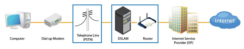تفاوت-بین-مودم-ADSL-و-DIAL-Up