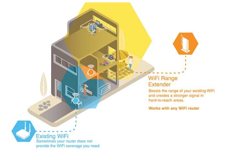 روش افزایش سرعت اینترنت | استفاده از بوستر وای فای | تقویت کننده سیگنال وای فای | خرید بوستر وای فای | تست سرعت اینترنت | تست تقویت کننده سیگنال wifi |